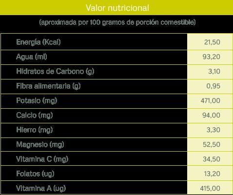 tablas nutricionales_borraja