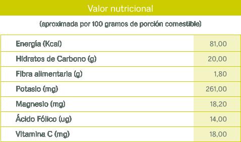 tablas nutricionales_chirimoya