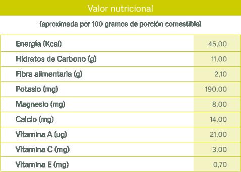tablas nutricionales_ciruela