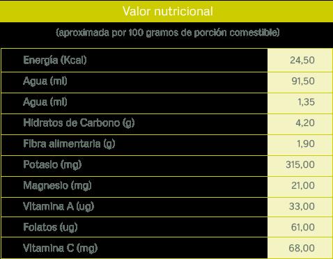 tablas nutricionales_coliflor
