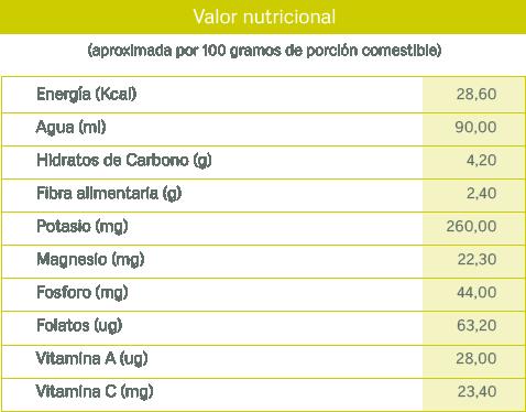 tablas nutricionales_judias