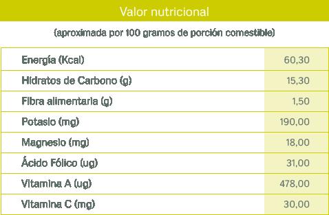 tablas nutricionales_mango