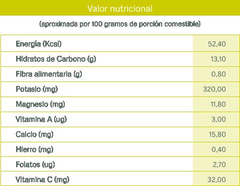 tablas nutricionales_melon