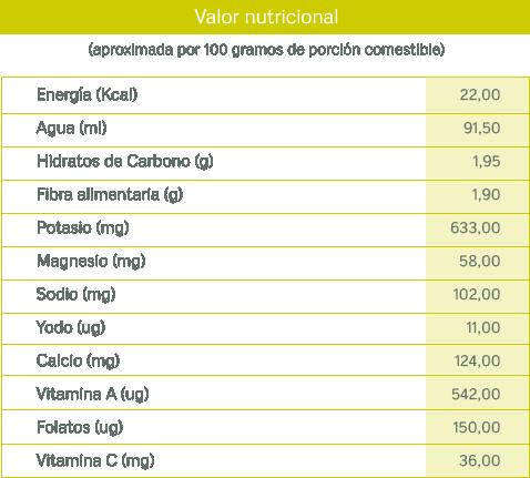 tablas nutricionales_perejil