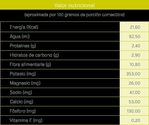 tabla-nutricional_alcachofa
