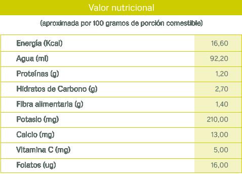 tablas nutricionales_berenjena