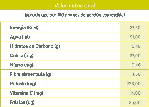 tablas nutricionales_calabaza