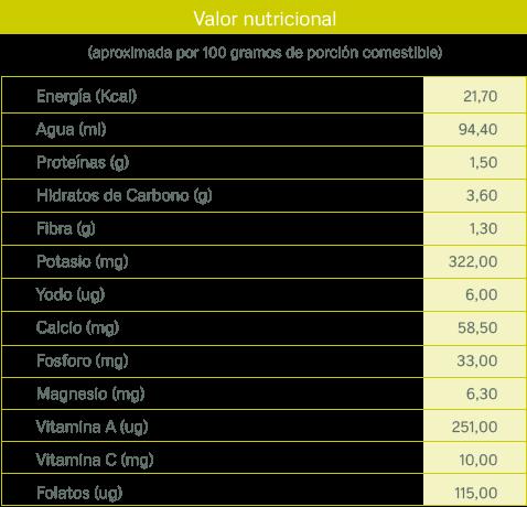 tablas nutricionales_endibia