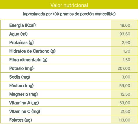 tablas nutricionales_esparrago