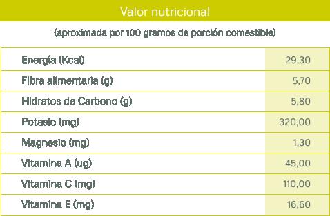 tablas nutricionales_grosellas
