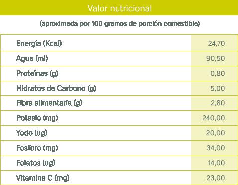 tablas nutricionales_nabo