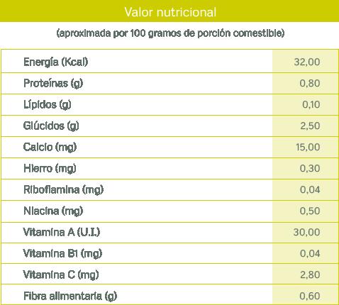 tablas nutricionales_pepino