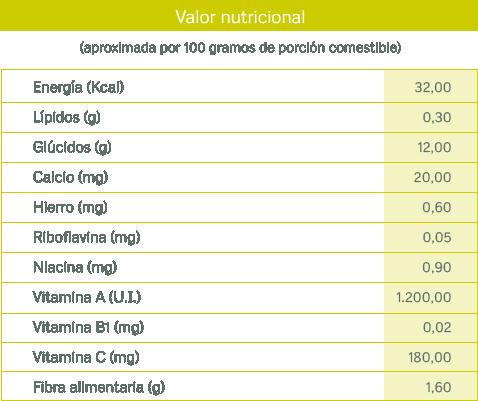 tablas nutricionales_pimiento
