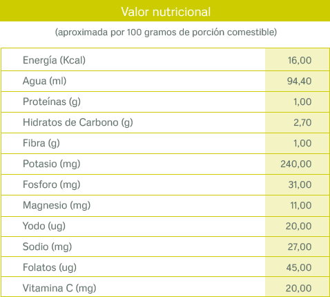 tablas nutricionales_rabano