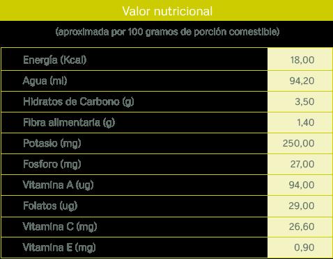 tablas nutricionales_tomate